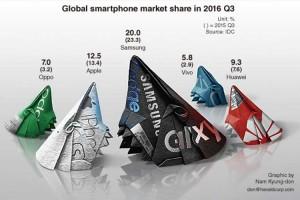 سامسونگ بخشی از سهم بازار گوشی های هوشمندش را به شرکت های چینی باخت
